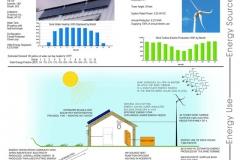 Zero Net Energy