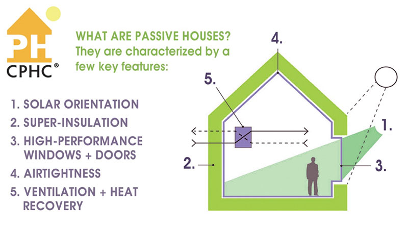 What re passive houses? They are characterized by a few key features. 1. Solar Orientation, 2. Super-insulation3. High-performancewindows + doors 4. Airtightness5. Ventilation + heatrecovery